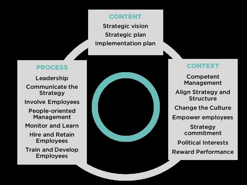 Mastering Strategy Implementation | Dr. Arnoud van der Maas